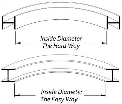 Bending Profiles H-Beams